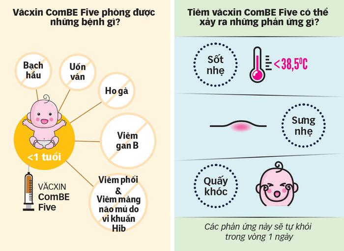 Văcxin ComBE Five: an toàn hơn? - Ảnh 2.