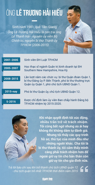 Quận ủy quận 12 kỷ luật ông Lê Trương Hải Hiếu