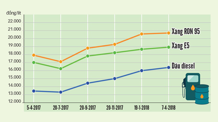 Giá xăng tăng đe dọa lạm phát - Ảnh 2.