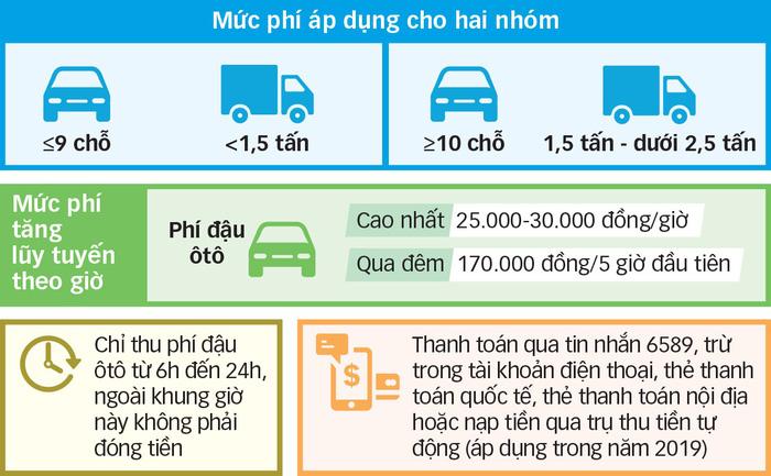 TP.HCM thu phí đậu ôtô 20.000 - 30.000đ/giờ - Ảnh 2.