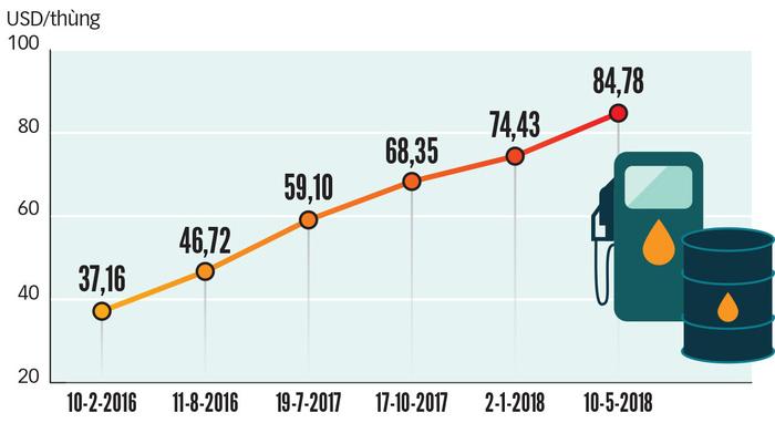 Giá dầu đe dọa lạm phát - Ảnh 3.