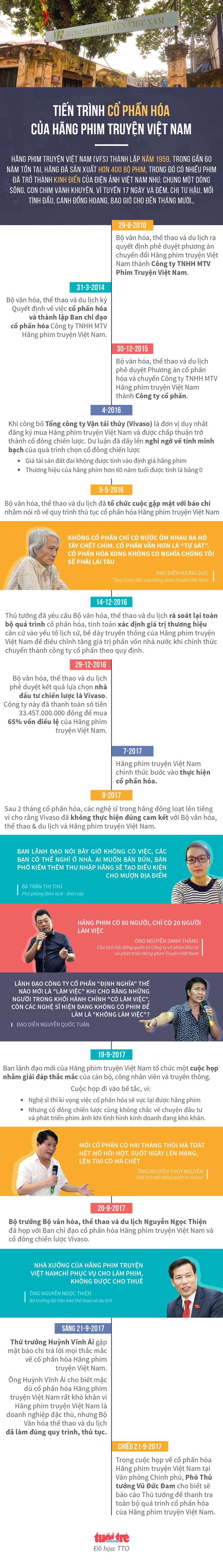 Hãng phim Truyện Việt Nam: cắt tiền bảo hiểm - xén bớt lương - Ảnh 6.