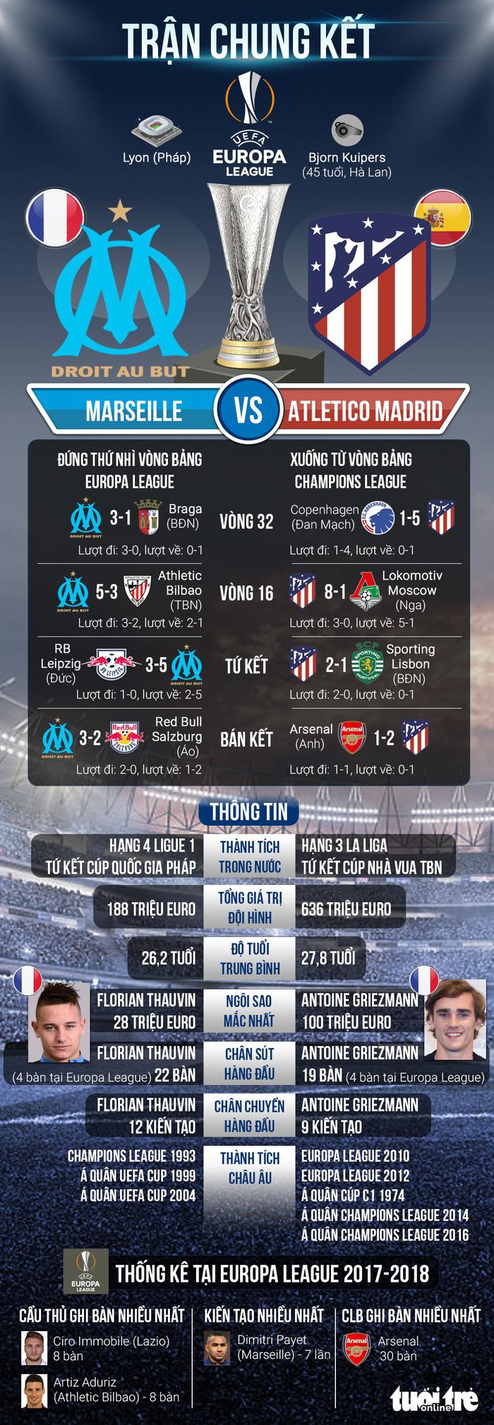 So với Atletico Madrid, Marseille chỉ là một đội bóng trung bình - Ảnh 1.