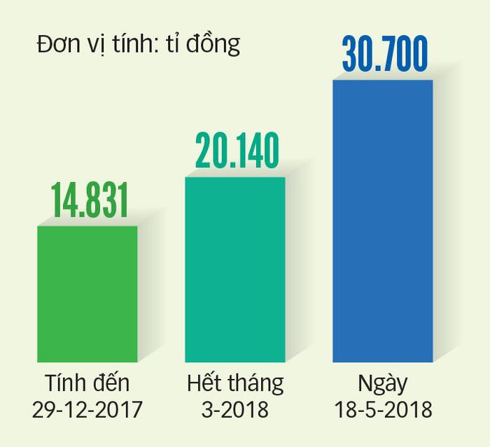 Kỷ lục mới trên sàn chứng khoán Việt