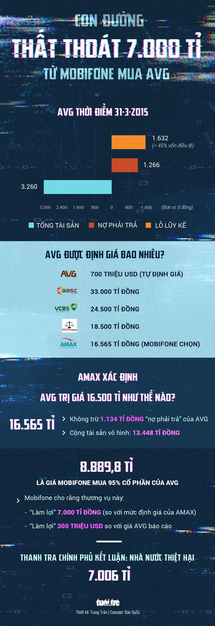 Các cổ đông AVG đã trả 4.533 tỉ đồng cho MobiFone - Ảnh 2.