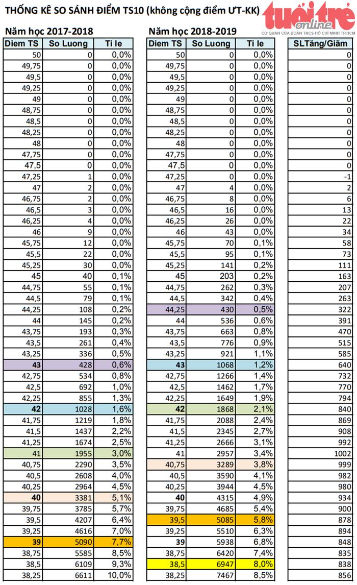 Tuyển sinh lớp 10 TP.HCM: phổ điểm năm nay cao hơn năm trước - Ảnh 2.