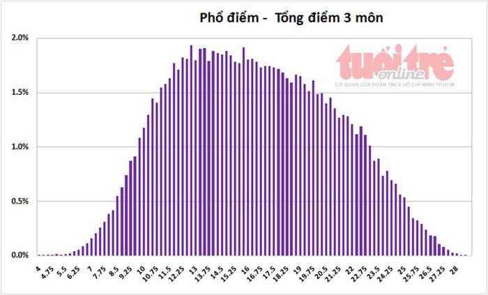 Tuyển sinh lớp 10 TP.HCM: phổ điểm năm nay cao hơn năm trước - Ảnh 6.