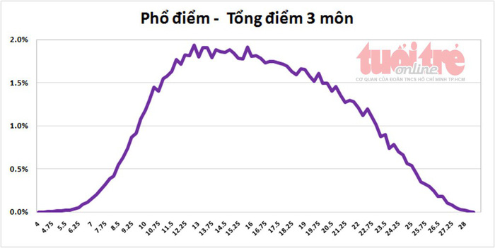 Tuyển sinh lớp 10 TP.HCM: phổ điểm năm nay cao hơn năm trước - Ảnh 5.
