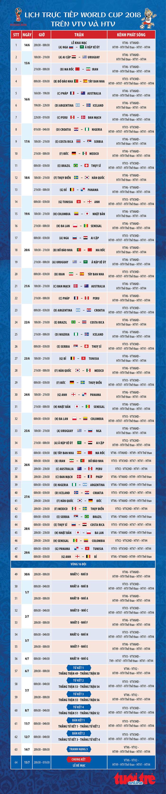 Lịch trực tiếp World Cup 2018 trên VTV và HTV - Ảnh 1.