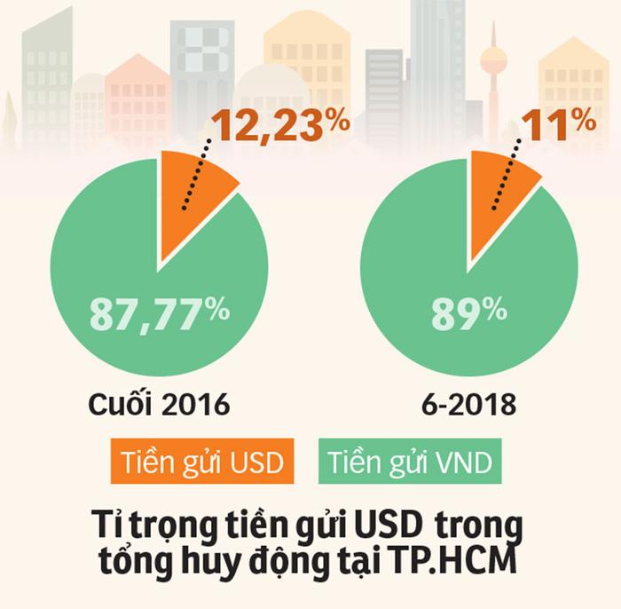 Tỉ giá USD tăng cao, giới đầu tư nên giữ hay bán?