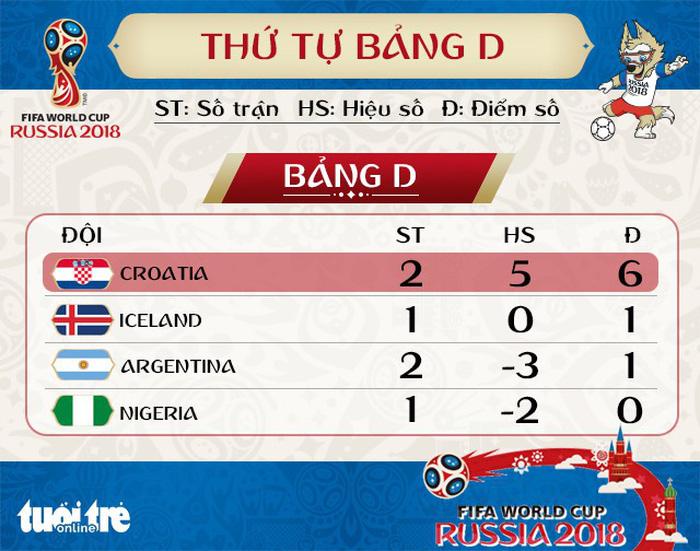 Lịch thi đấu World Cup 2018 ngày thứ ba 26-6 - Ảnh 3.
