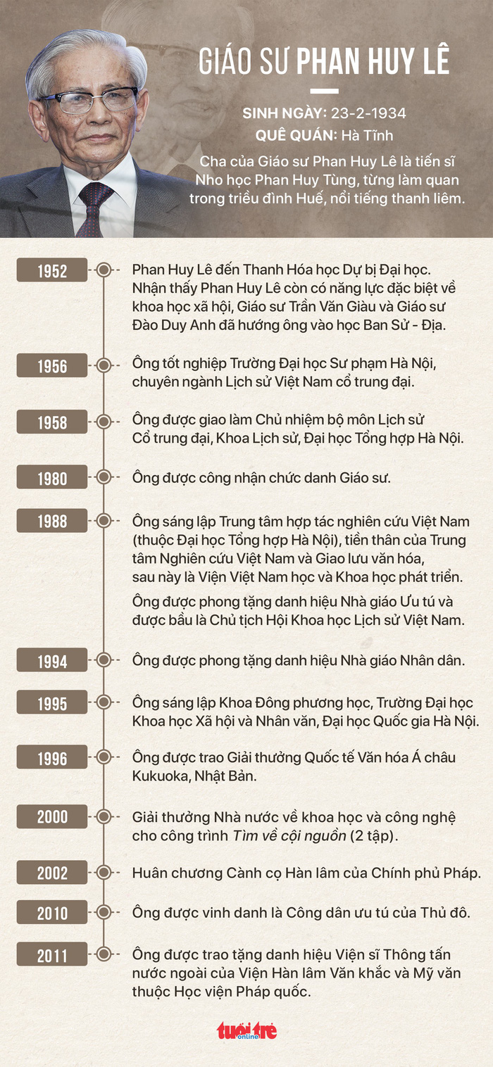 Cố giáo sư Phan Huy Lê, bậc thầy đổi mới nghiên cứu lịch sử - Ảnh 5.