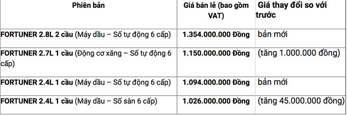 Ôtô lại tăng giá, giấc mơ xe của người Việt cài số lùi - Ảnh 2.