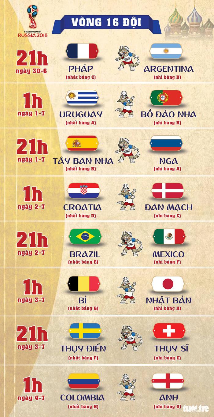 Lịch thi đấu World Cup 2018 vòng 16 đội - Ảnh 1.