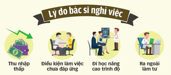 Thu nhập thấp, hàng loạt bác sĩ bệnh viện công ĐBSCL nghỉ việc - Ảnh 3.