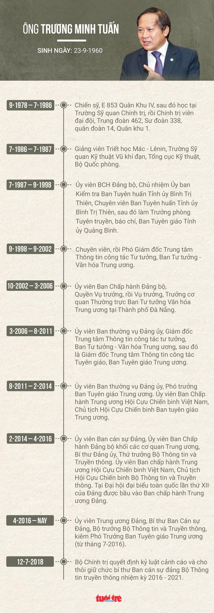 Bộ trưởng Trương Minh Tuấn bị cảnh cáo, cho thôi chức bí thư Ban cán sự đảng - Ảnh 2.
