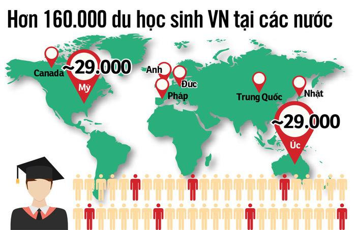 Chi 3-4 tỉ USD đi du học, người Việt mất niềm tin giáo dục trong nước - Ảnh 4.