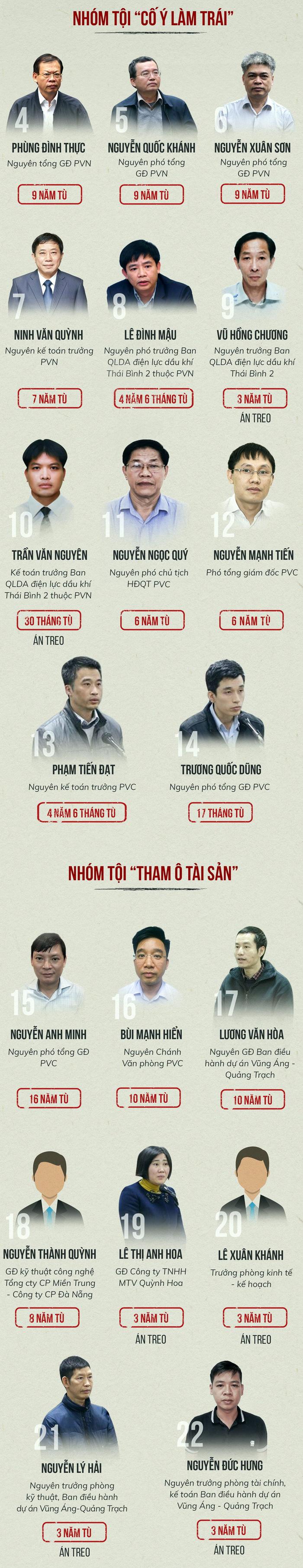 Phạt ông Đinh La Thăng 13 năm tù, ông Trịnh Xuân Thanh tù chung thân - Ảnh 5.