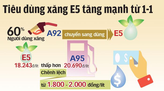 Xăng A95 tăng giá mạnh, xăng E5 chưa phổ biến.