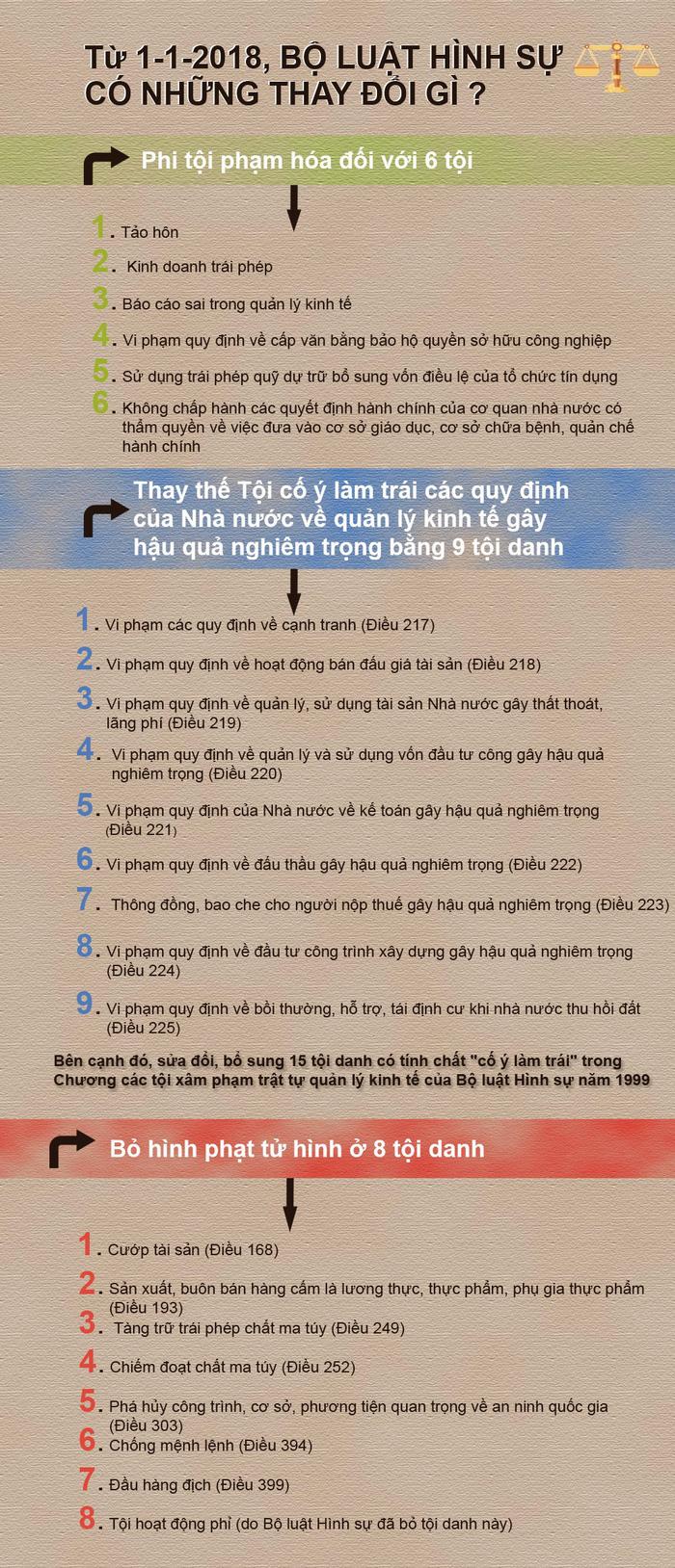 8 tội danh không còn hình phạt tử hình từ 1-1-2018 - Ảnh 1.