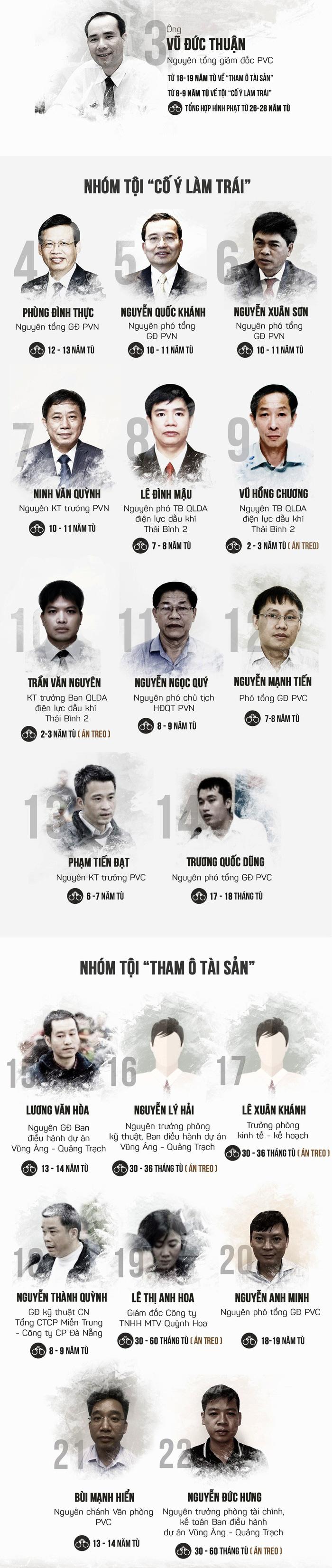 Đề nghị ông Đinh La Thăng 14-15 năm tù, ông Trịnh Xuân Thanh tù chung thân - Ảnh 6.