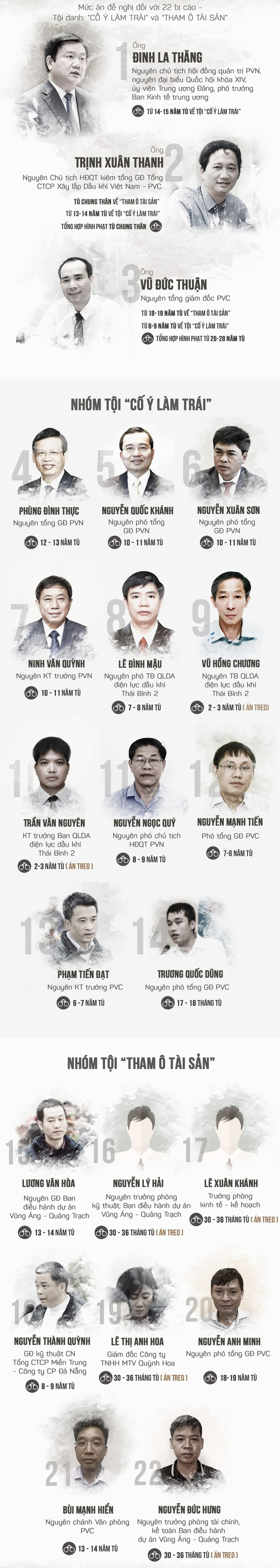 Tòa tuyên án: Đủ căn cứ buộc tội bị cáo Đinh La Thăng - Ảnh 5.