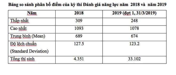 Thủ khoa thi đánh giá năng lực ĐH Quốc gia TP.HCM đạt 1.078 điểm - Ảnh 4.