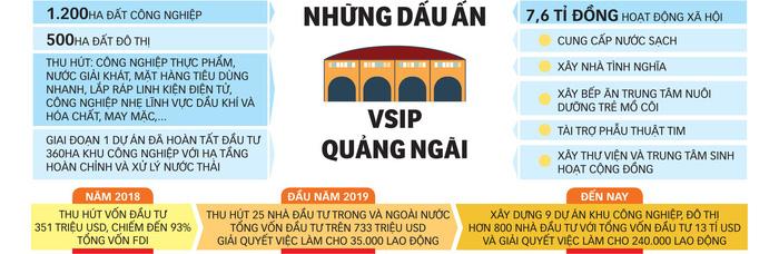 """VSIP Quảng Ngãi - nơi """"đất lành"""" cho nhà đầu tư - Ảnh 6."""