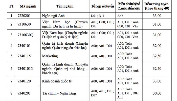 ĐH Tôn Đức Thắng xác định điểm chuẩn theo thang điểm 40 - Ảnh 1.