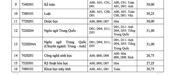 ĐH Tôn Đức Thắng xác định điểm chuẩn theo thang điểm 40 - Ảnh 2.