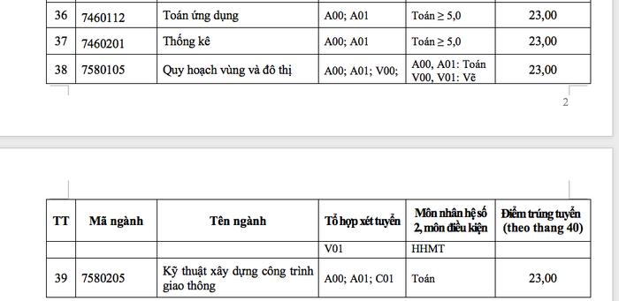 ĐH Tôn Đức Thắng xác định điểm chuẩn theo thang điểm 40 - Ảnh 5.
