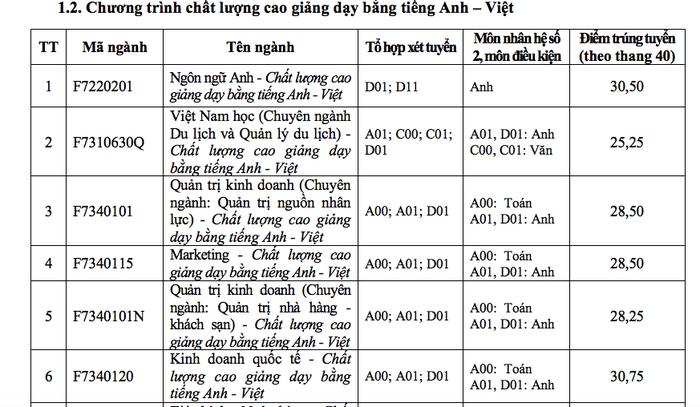 ĐH Tôn Đức Thắng xác định điểm chuẩn theo thang điểm 40 - Ảnh 6.