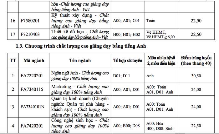 ĐH Tôn Đức Thắng xác định điểm chuẩn theo thang điểm 40 - Ảnh 8.
