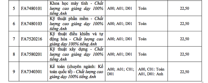 ĐH Tôn Đức Thắng xác định điểm chuẩn theo thang điểm 40 - Ảnh 9.