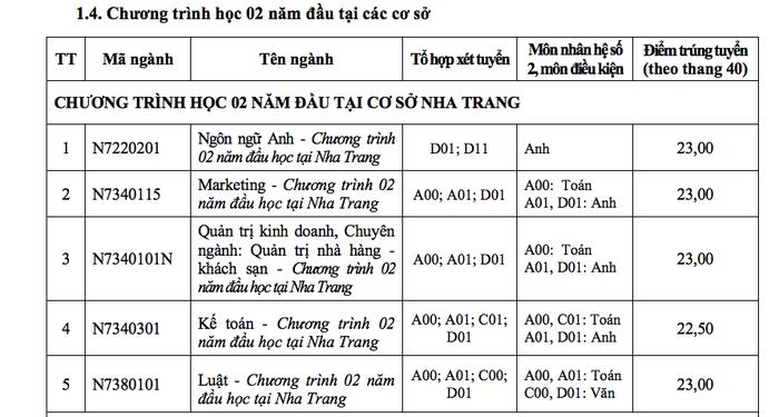 ĐH Tôn Đức Thắng xác định điểm chuẩn theo thang điểm 40 - Ảnh 10.