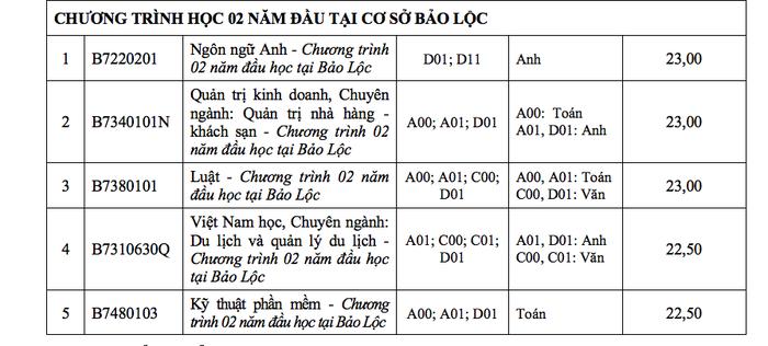 ĐH Tôn Đức Thắng xác định điểm chuẩn theo thang điểm 40 - Ảnh 11.