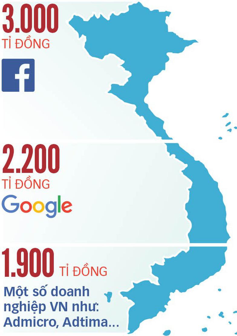 Sửa luật để thu thuế Google, Facebook? - Ảnh 2.