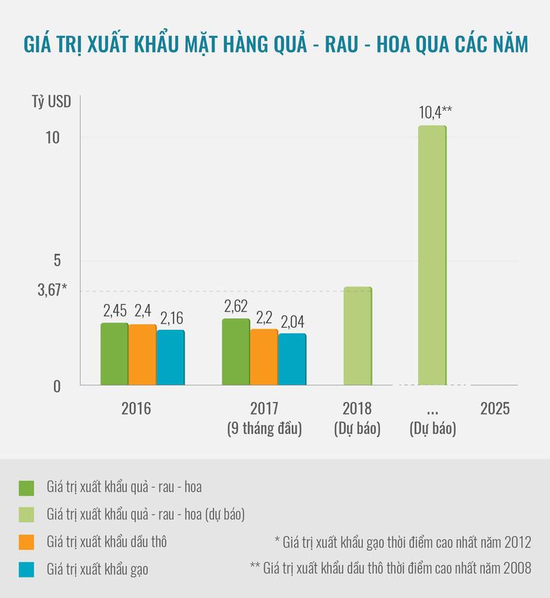 Xuất khẩu quả - rau - hoa hướng tới mục tiêu 10 tỉ USD/năm - Ảnh 7.