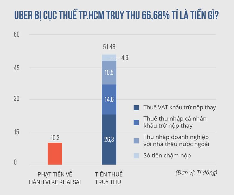 Uber lên tiếng về vụ truy thu 66,68 tỉ đồng thuế - Ảnh 3.