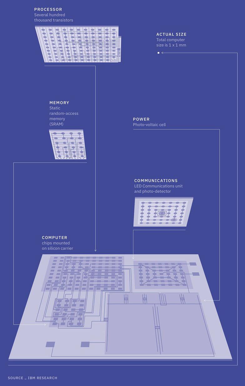 IBM ra mắt máy tính nhỏ hơn hạt muối - Ảnh 2.