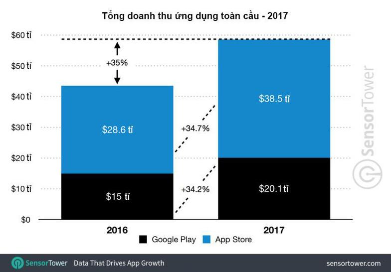 Người dùng chi gần 60 tỉ USD cho ứng dụng điện thoại năm 2017 - Ảnh 1.