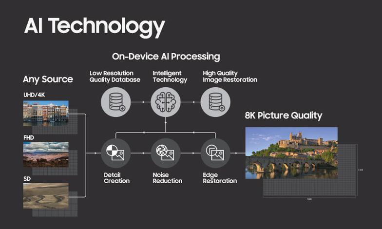 TV trong kỷ nguyên IoT và trí tuệ nhân tạo - Ảnh 1.