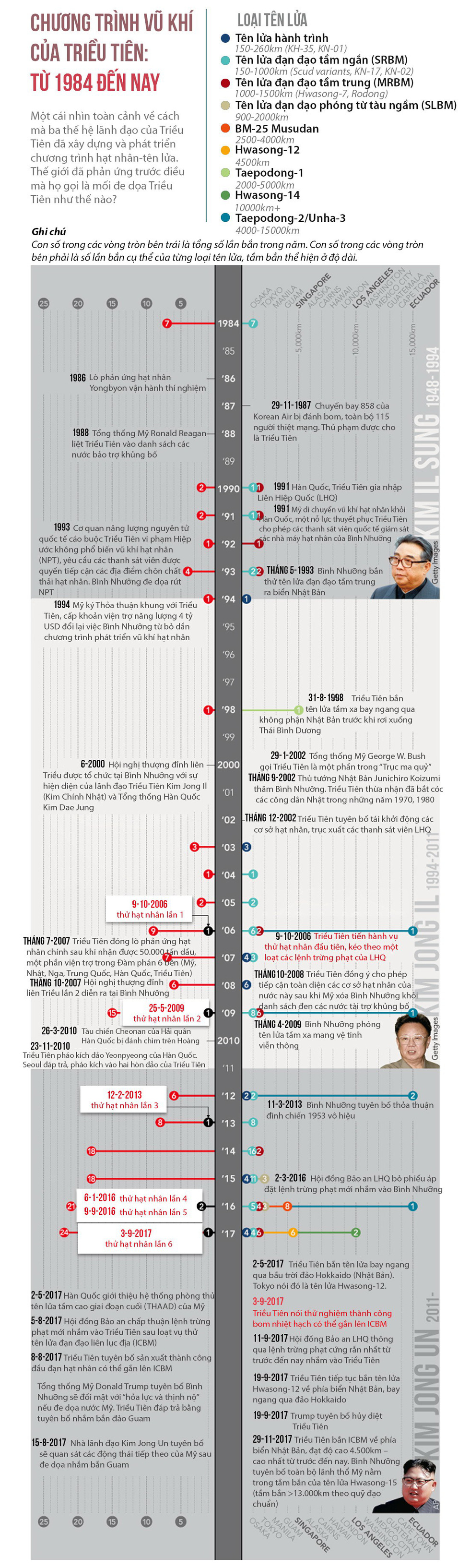 Tên lửa Hwasong-15 của Triều Tiên đáng gờm cỡ nào? - Ảnh 9.