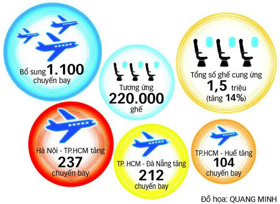 Vietnam Airlines tăng ngàn chuyến bay dịp Tết Mậu Tuất - Ảnh 2.