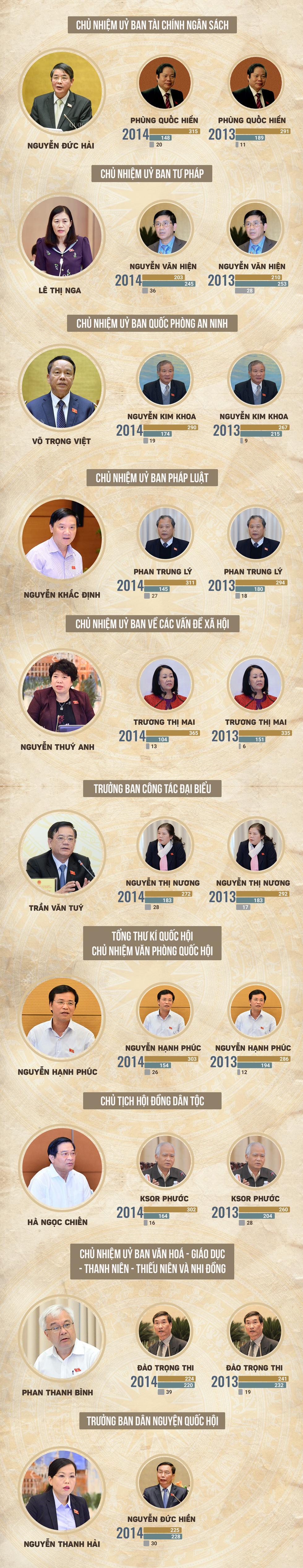 48 chức danh được Quốc hội lấy phiếu tín nhiệm - Ảnh 2.