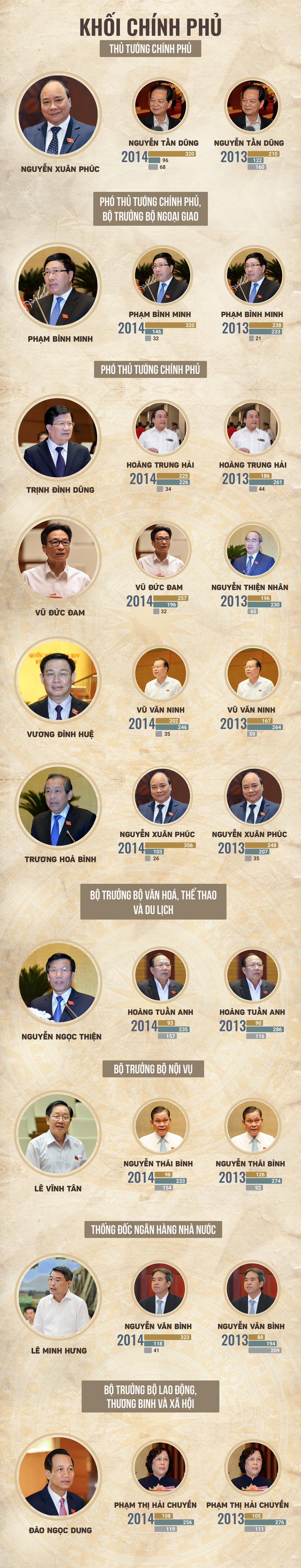 48 chức danh được Quốc hội lấy phiếu tín nhiệm - Ảnh 3.