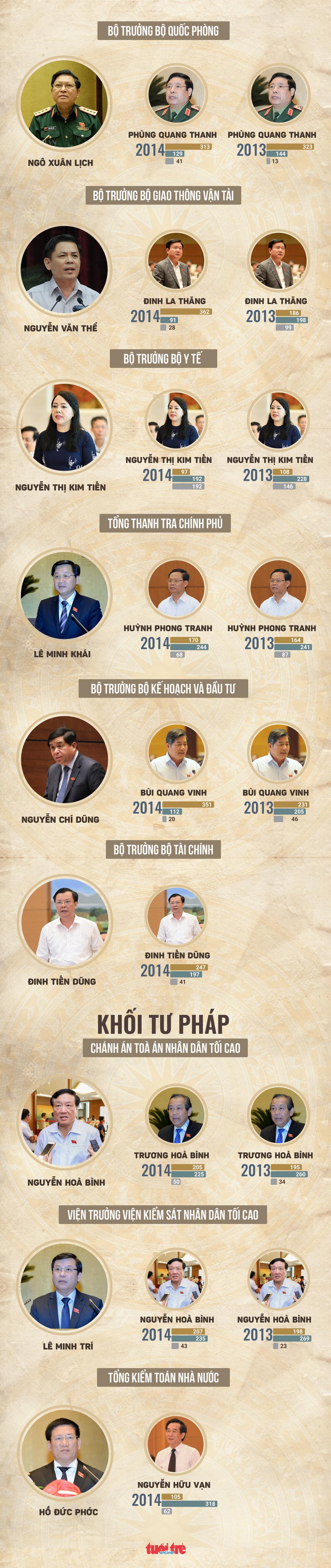 48 chức danh được Quốc hội lấy phiếu tín nhiệm - Ảnh 5.