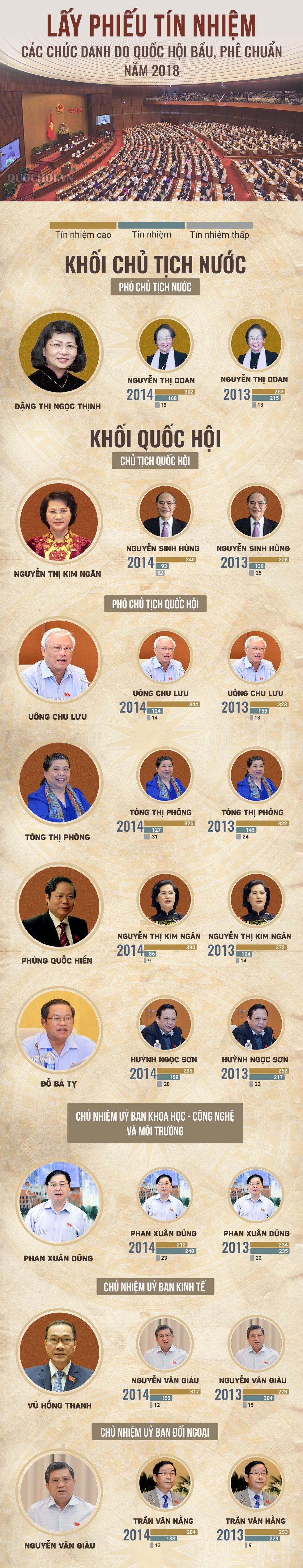 48 chức danh được Quốc hội lấy phiếu tín nhiệm - Ảnh 1.