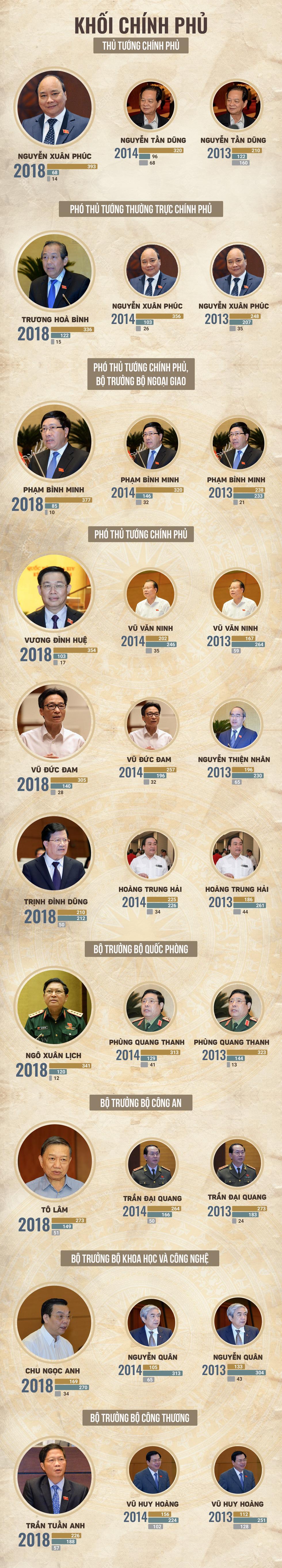 Kết quả lấy phiếu tín nhiệm tại Quốc hội - Ảnh 3.