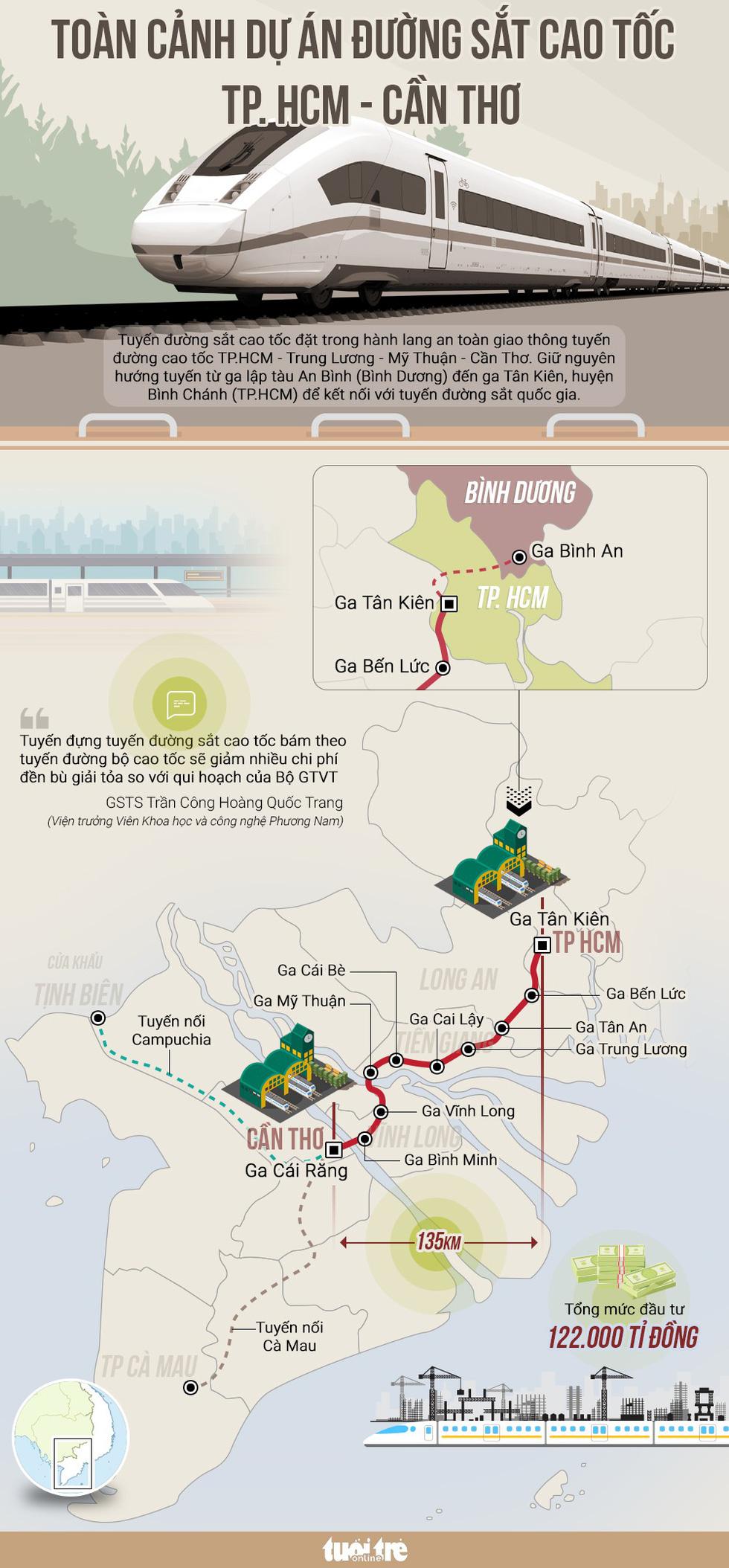 Toàn cảnh dự án đường sắt cao tốc TP.HCM - Cần Thơ - Ảnh 1.